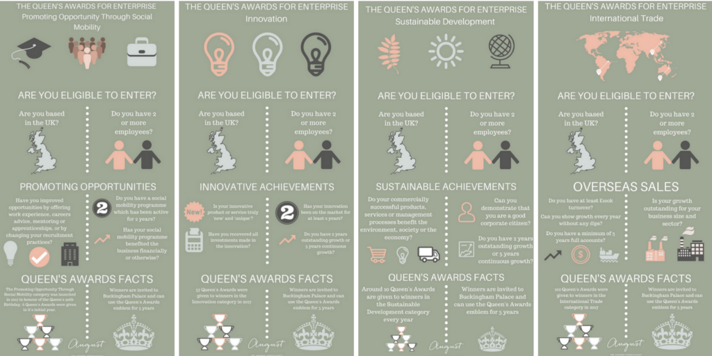 The Queen's Awards for Enterprise, The Queen's Awards, August, Awards Consultancy, Awards Expert, Awards writers, inforgraphic